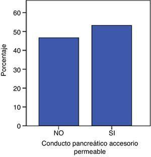 Análisis categórico de la permeabilidad del conducto pancreático accesorio.