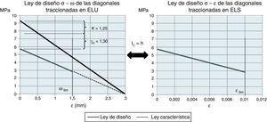 Ley de diseño a tracción de las diagonales en ELU.
