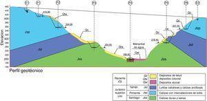 Perfil geotécnico.
