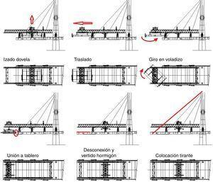 Etapas básicas del ciclo de construcción de una dovela.