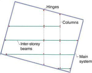 Hinges introduced in the radial plane to dissociate main from secondary systems.