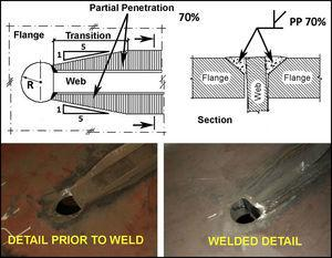 End of web in nodes, cup hole at end of web and weld transitions.