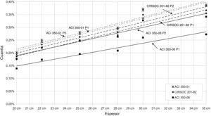 Tendencia de las cuantías de armaduras verticales internas para tabiques de depósitos de agua circulares respecto de su espesor, calculadas según códigos ACI 350-06, 350-01 y CIRSOC 201-82.