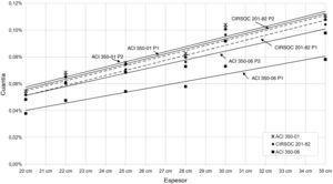 Tendencia de las cuantías de armaduras verticales externas para tabiques de depósitos de agua circulares respecto de su espesor, calculadas según códigos 350-01 [6], CIRSOC 201-82 [10] y ACI 350-06 [23].