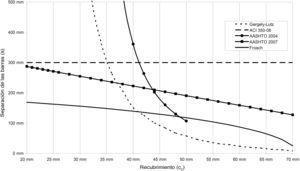 Separación máxima de barras longitudinales de armadura en vigas según las expresiones de Gergely-Lutz [17], ACI 350-06 [23], AASHTO-LRFD 2004 y 2007 [4,18] y Frosch [26] para wk entre 0,15mm y 0,20mm.