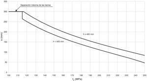 Máxima tensión de servicio en el acero, exposición CL, P2, P3 y CO: elementos en una dirección.