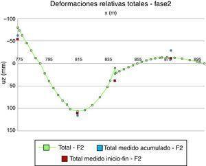 Control de las deformaciones del tablero durante la segunda fase de ejecución del tablero (con una ménsula de 15m y ejecutada mediante 2 subhormigonados).
