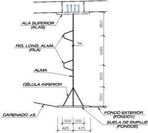 Detalle de adaptación de la sección al empuje.