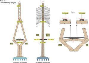 Infograma de seguimiento web de giros y reacciones en torre de pila P12.