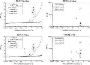 DIF de la resistencia (σeq) y de la energía de fractura (Gf) en función de la velocidad de deformación.
