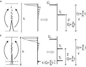 Comportamiento de una sección fisurada a flexión: a)sección sin armado; b)sección con armadura.
