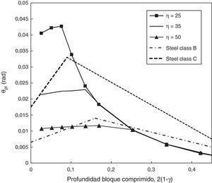 Influencia de la adherencia en la capacidad de rotación plástica. Comparación de resultados obtenidos con el modelo y límites de rotación marcados en el Código Modelo.
