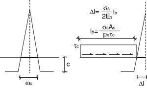 Ecuación de compatibilidad.