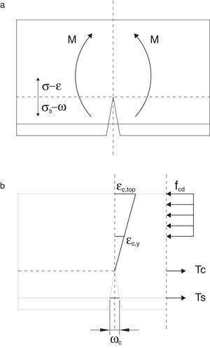 Criterios de fallo: a)zona fisurada-no fisurada; b)deformación en la zona comprimida.