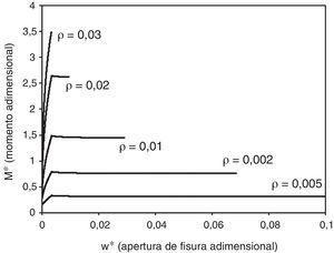Influencia de la cuantía en el comportamiento de una sección de hormigón armado. Diagrama momento-apertura de fisura.