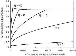 Influencia de la adherencia hormigón-acero en el comportamiento de una sección de hormigón armado. Diagrama momento-apertura de fisura.