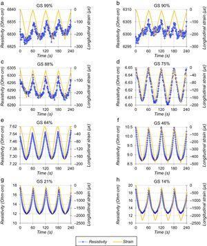 Resistividad y deformación unitaria para EAA con 0,5%FC6 y distintos grados de saturación (GS).