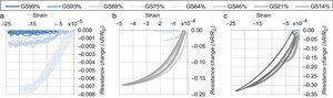 Curvas deformación-variación unitaria de resistencia para diferente grado de saturación.