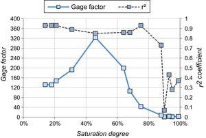 Factor de galga y coeficiente r2 en función del grado de saturación de pastas de escoria activada alcalinamente, y reforzada con un 0,5% (en masa de escoria) de FC de 6mm de longitud.