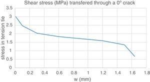 Shear stress transfer capacity in the 0° crack at 250mm from support.
