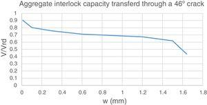 Ratio of aggregate interlock capacity to observed failure load as function of crack width.