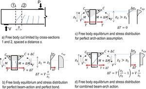 Qualitative stress distribution in the cross-section for different shear resisting actions.