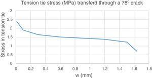 Shear transfer capacity in 78° crack as function of crack width.
