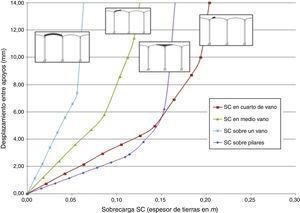 Efectos de sobrecargas asimétricas sobre la cubierta con 25cm de tierra.