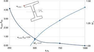 Relación entre σct,max/fctm–L/ei y SFcr–L/ei.