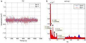 (a) Aceleraciones registradas; (b) transformada rápida de Fourier (FFT) y frecuencias representativas.