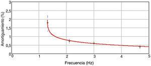 Amortiguamiento vs. frecuencia.