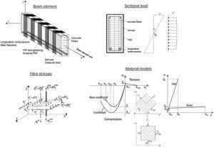 Shear-sensitive fibre beam model for FRP shear strengthened elements.
