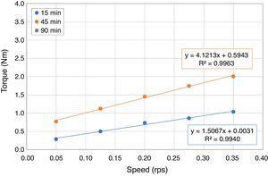 Flow curves of SCC with 100% FRA.