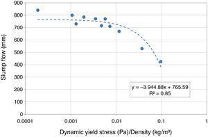 Slump flow vs. dynamic yield stress/density.