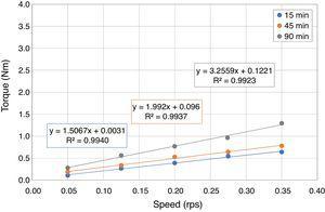 Flow curves of SCC with 20% FRA.