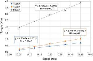 Flow curves of SCC with 50% FRA.