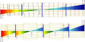Comparativa de desplazamientos en cada análisis.