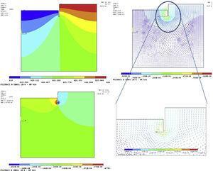 Análisis de elementos finitos (ANSYS®) del caudal de filtración bajo pantallas. Estudio de dimensionamiento de la profundidad de empotramiento de pantallas, dimensionamiento de la red de drenaje y eventuales subpresiones sobre elementos de cimentación próximos (pozos de saneamiento, fosos, zapatas, etc). Líneas de presión (arriba a la izquierda [m]), caudal filtrado (abajo izquierda [m3/s]) y líneas de corriente (derecha) en sección tipo de pantalla, calle Luca de Tena.