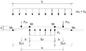 Modelo mecánico de colapso para el caso ly>a, considerando la contribución a la resistencia plástica del rigidizador Fys.