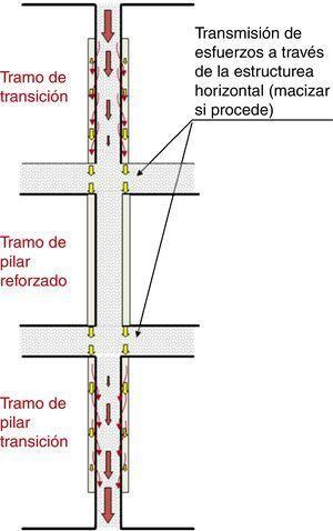 Esquema de transferencia de cargas pilar existente-refuerzo por encamisado (croquis extractado de la referencia [1]).