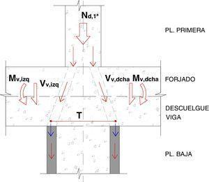 Esquema simplificado de transferencia de cargas entre el pilar existente y el encamisado de refuerzo.