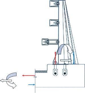 Equilibrio del voladizo frente a la acción de impacto contra el pretil.