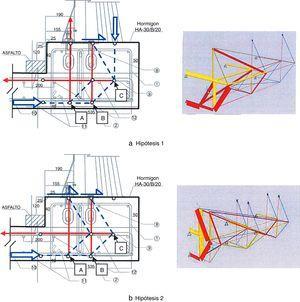 Esquemas de bielas y tirantes para el análisis de la transmisión de esfuerzos.