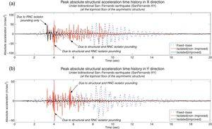 Peak absolute structural acceleration time history in X and Y directions under and bidirectional San-Fernando earthquake considering fixed-base, non-improved isolated and improved isolated cases: (a) structure pounding exists, considering the improved RNC isolation&#59; (b) structure pounding does not exist, considering the improved RNC isolation.