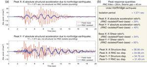 Lowest response quantities considering the appropriate RNC isolator characteristics to achieve isolation without any pounding at a seismic gap of 40 cm and a RNC isolator design displacement of 35 cm: (a) peak absolute structural acceleration under Northridge earthquake&#59; (b) peak response quantities under Northridge earthquake.