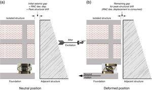 Mitigation strategy of direct structure-to-structure pounding using the RNC Isolator.