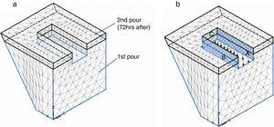FEM mesh of the two-pour repair option 3 (a) and loading scheme and contact conditions due to the train wheels (b).