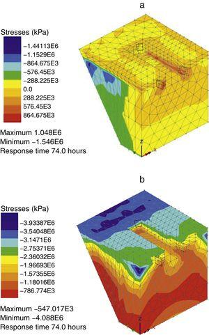 Maximum (a) and minimum (b) principal thermo-mechanical stresses in RHC infill concrete at 74h.