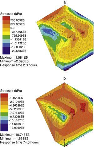 Influence of lateral loads on the thermo-mechanical performance of RHC infill concrete at age 120min in the repair option 2. Maximum (a) and minimum (b) principal stresses.