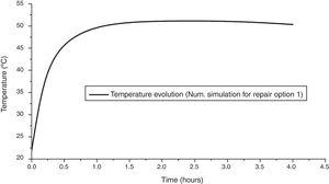 Evolution of temperature due to heat of hydration in the infill grouting RHC in the repair option 1.
